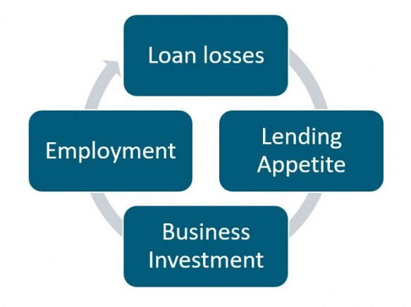 Leveraged loans2
