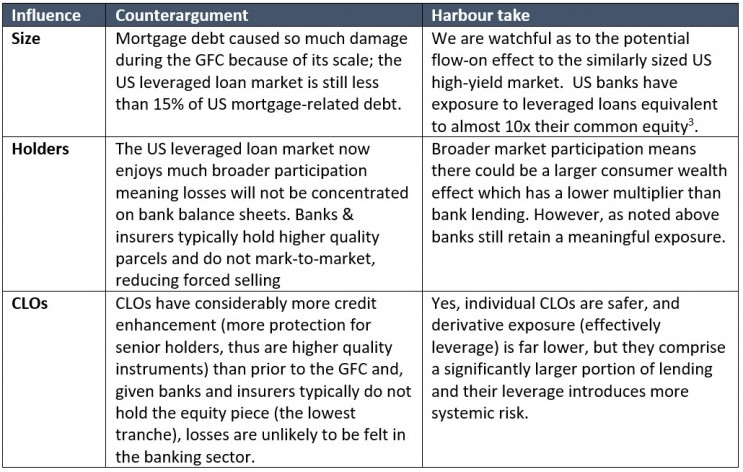 Leveraged loans3