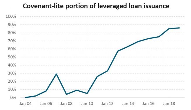 Leveraged loans v2