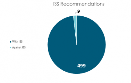 ISS reccomendations